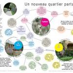 concours d'idées pour la création d'un éco-quartier à Montrem (24): projet lauréat